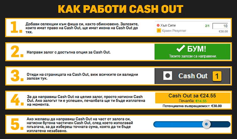 Kak работи Cash Out в Betfair